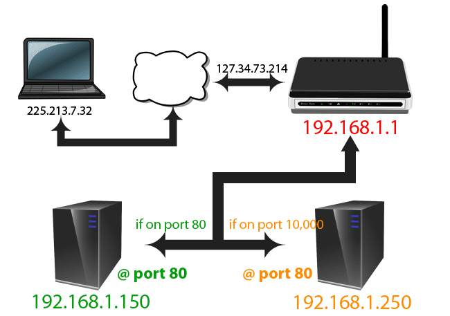 map-port-forwarding-fin-011